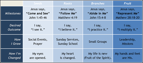 Spiritual Growth Chart (click to enlarge)