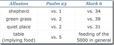 Psalm 23-Mark 6 Chart